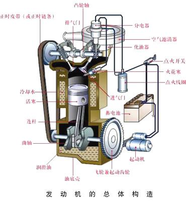 发动机的工作过程和总体结构,曲柄连杆机构,配气机构, 进,排气系统